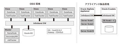 図1 ソフトバンクモバイルで現在検証が行われているHadoop環境の構成図