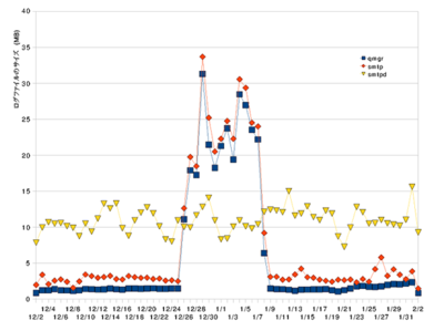 図1 Postfixプロセス別ログファイルサイズの変化