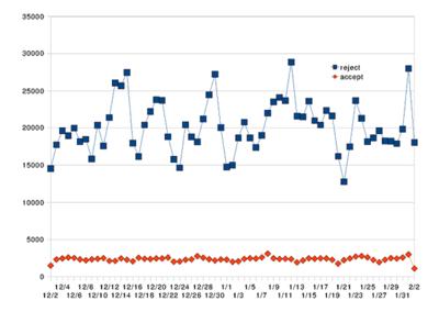 図2 smtpdが拒否するメール(reject)と受け付けるメール(accept)のカウント数の変化
