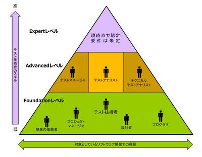 図1 テスト技術者資格の体系