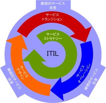図1 ITILv3のサービスライフサイクルの概念