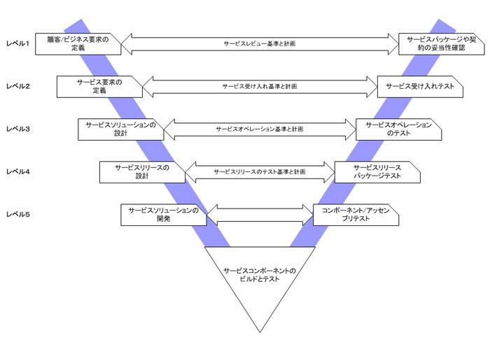 http://image.gihyo.co.jp/assets/images/dev/serial/01/se_skillup/0002/02.jpg
