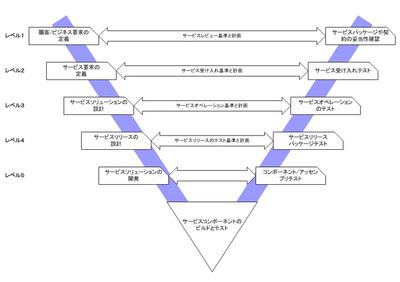 図2 ITILv3のサービスV字モデル