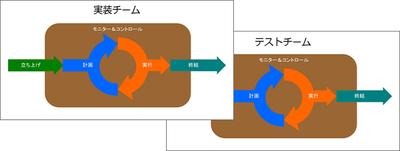 図3 プロジェクトとテストチーム