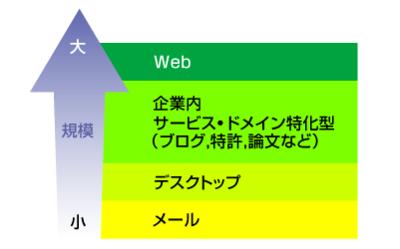 図1 検索の用途と規模