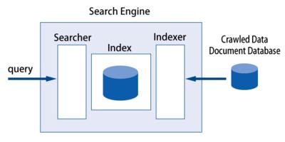 図1 検索エンジンの構成