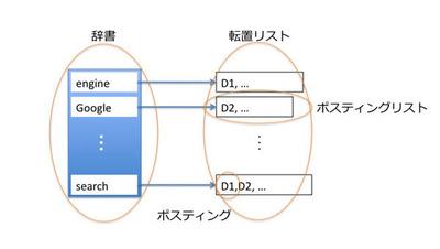 図1 転置索引の構成