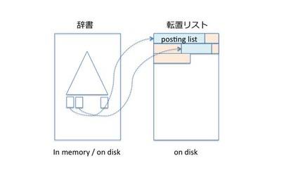 図4 転置リストの実装