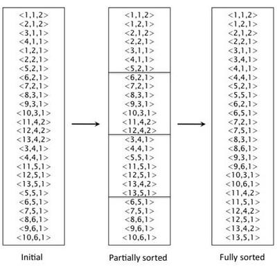 図1 サンプルにおけるSort-based Inversionでの構築