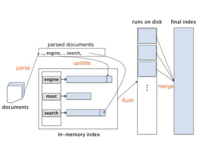 図2 Merge-based Inversionでの構築の流れ
