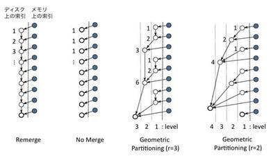 図1 3つのマージ戦略