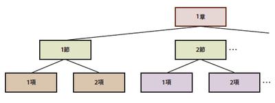 図3 文章の構成