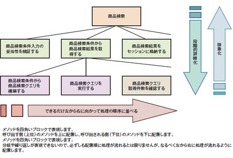 図1 構造化チャートの記述方法