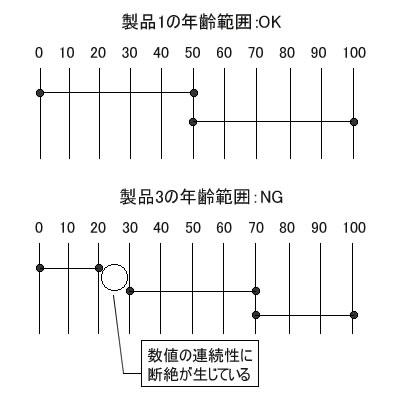 図5 製品の対象年齢の範囲