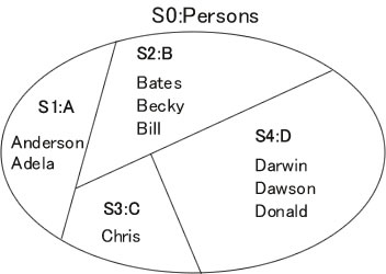 図6 4つの部分集合に切り分けてそれぞれの要素数を調べる