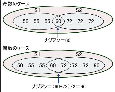 図4 集合指向的な解法のイメージ図