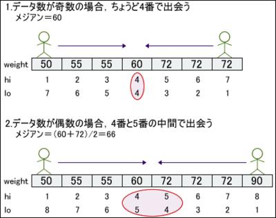 図5 手続き型の解法のイメージ図