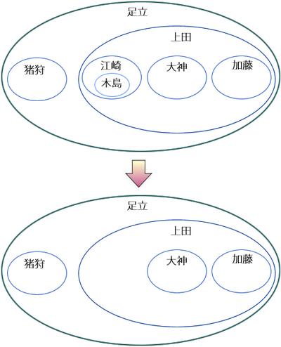図13 リスト9の実行による入れ子集合の変化