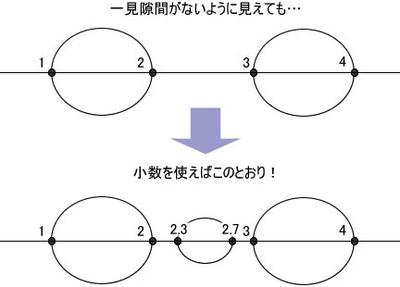 図1 小数値の座標をとる円の挿入