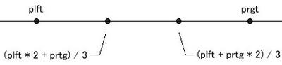 図4 4点の大小関係はつねに成立する