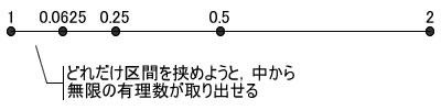 図7 どんな2つの数の間にも無限に数が存在する