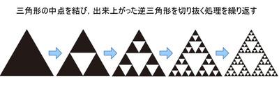 図8 フラクタル図形の一種:シェルピンスキーのギャスケット