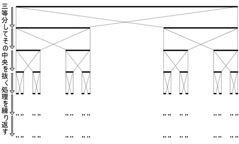 図9 カントール集合