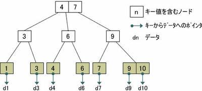 図2  B+treeの構造
