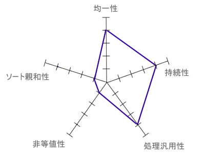 図7 ハッシュの評価レーダーチャート