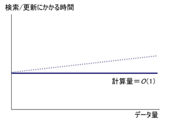 図9 ハッシュはデータ量がいくら増えても処理速度は定数時間