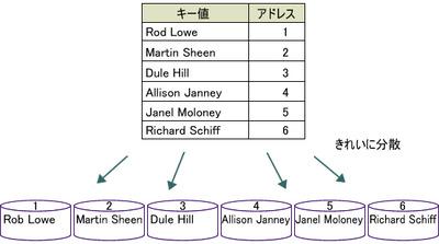 図6 ハッシュのイメージ図(ハッシュパーティションの場合)