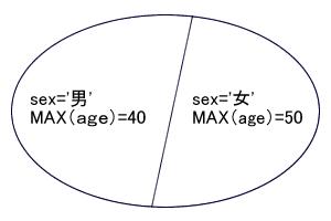 図5 相関サブクエリによる集合のカット(性別)