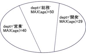 図7 相関サブクエリによる集合のカット(部署別)