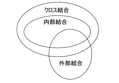 図6 クロス結合,内部結合,外部結合の関係