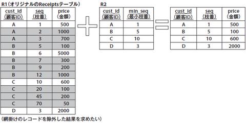 図3 リスト1の動作イメージ