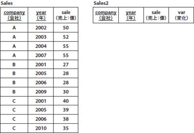 図1 Sales,Sales2テーブル