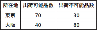 図3 都市別の出荷可能品数と不可能品数