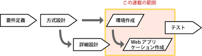 図2 標準的なシステム開発フェーズと連載の範囲