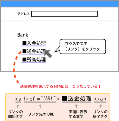 図3 URLの入力方法