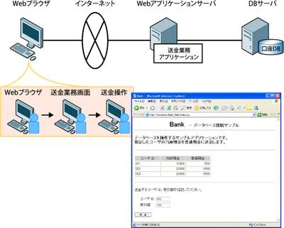 図1 口座間の送金処理を行うWebアプリケーションの例