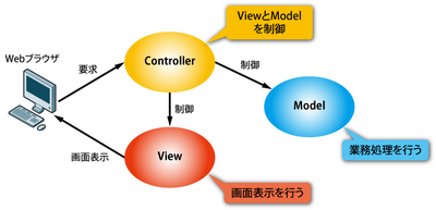 図2 MVCモデルの概念