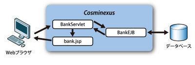 図2 Bankアプリケーションの構造