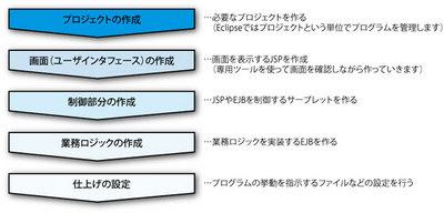 図3 アプリケーション作成の流れ