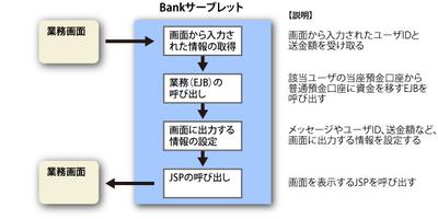 図1 Bankサーブレットの処理概要