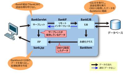 図1 Bankアプリケーションの処理の流れ