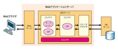 図1 Webアプリケーションサーバの構造