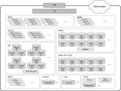 図1 戦国炎舞 - KIZNA - のバックエンドシステムの構成図