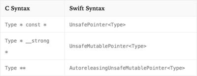 図2 『Using Swift with Cocoa and Objective-C』より抜粋