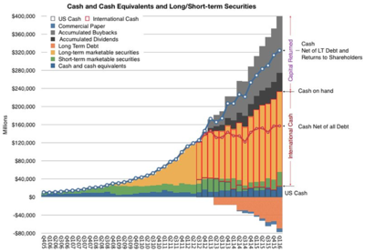 図1 Apple's cash positions