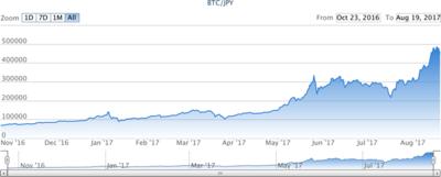 図2 https://bitflyer.jp/ja/bitcoin-chart